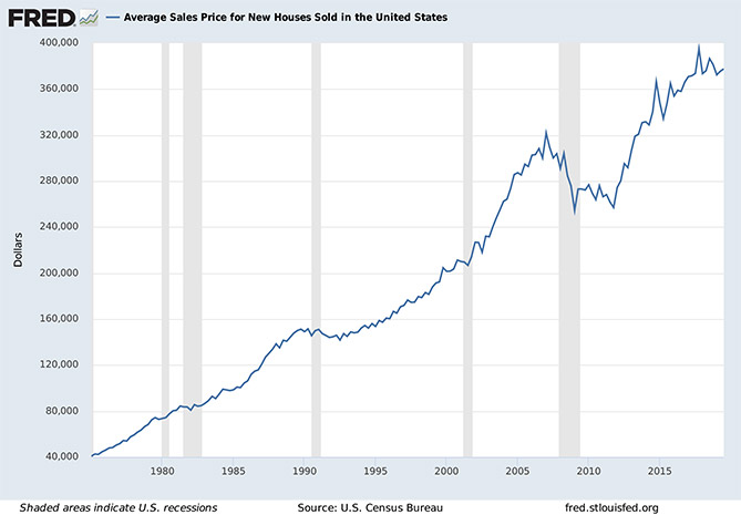 Average Sale Prices for New US Homes