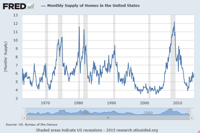 Monthly Supply of US Homes